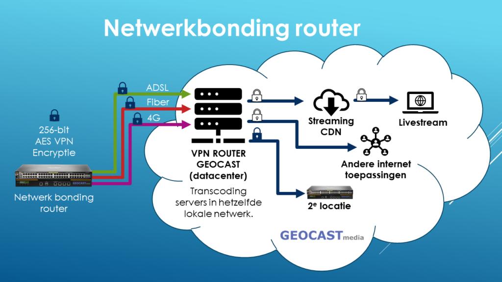 Netwerkbonding router